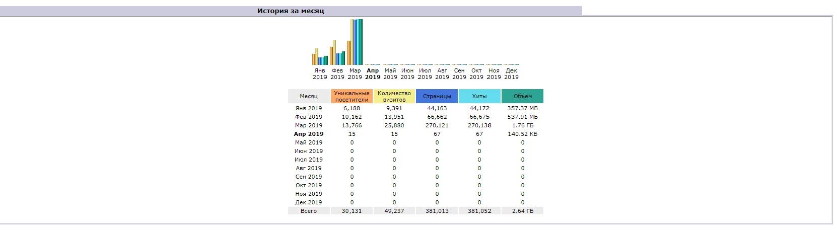 Site statistics